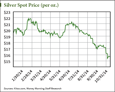 Why Are Silver Prices Rising? Historical Trends…
